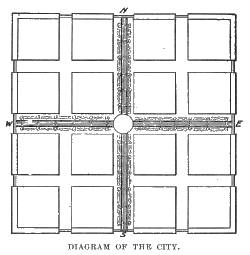 diagram of the city