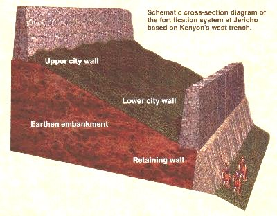 Cross-section of fortification system